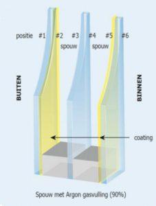 triple glas busscher serrebouw